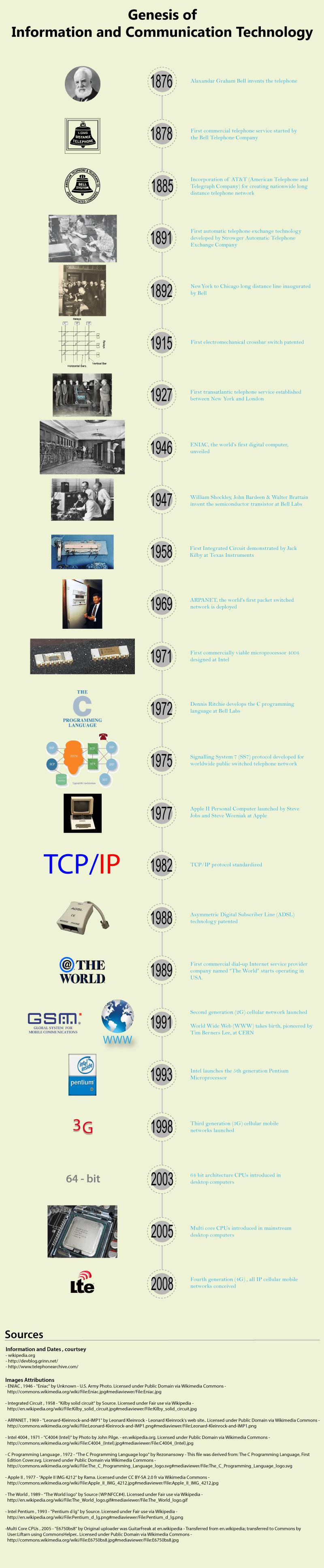 Genesis of ICT