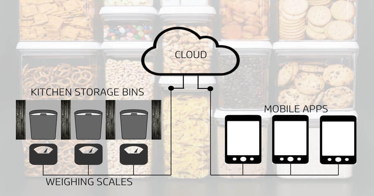 IoT Kitchen Inventory Tracker