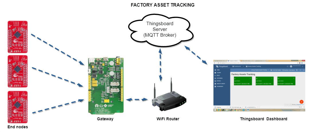 Physical Asset Verification Hardware Setup