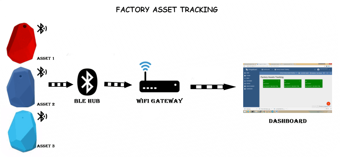 BLE Physical Asset Verification