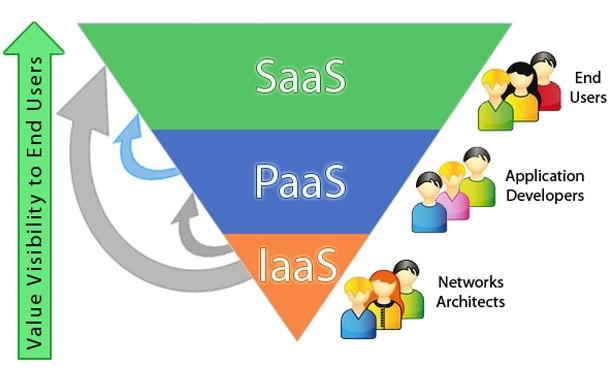 SaaS And Its XaaS Variants