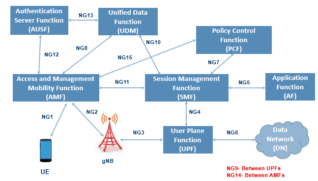 5G Reference Points