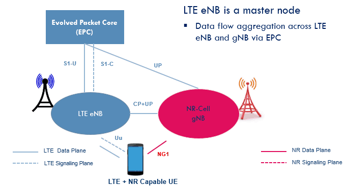 RAN Deployment with LTE eNB as Master