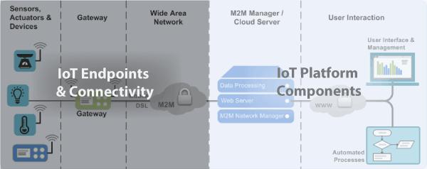 IoT Testing - Hardware vs Platform